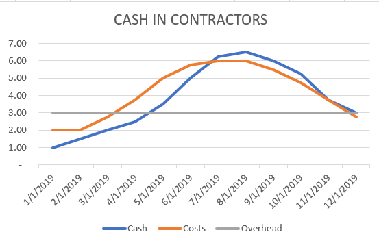 Cash Management Business Cycle Graph 1