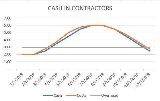Cash Management Business Cycle Graph 2